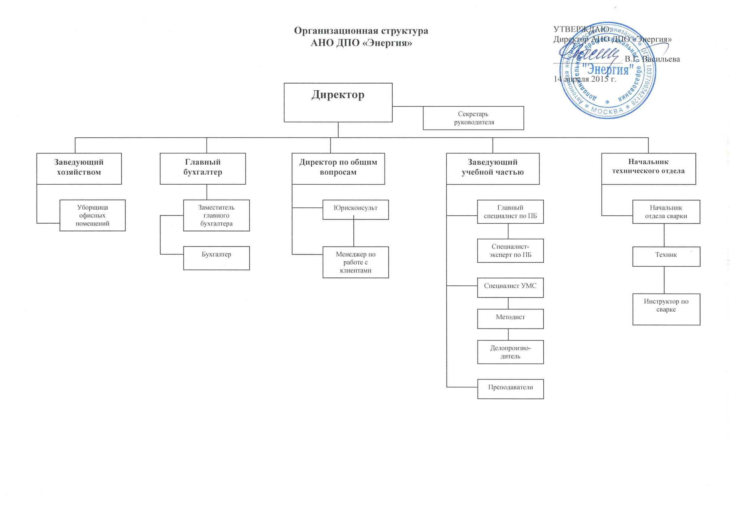 """Организационная структура АНО ДПО """"Энергия"""""""